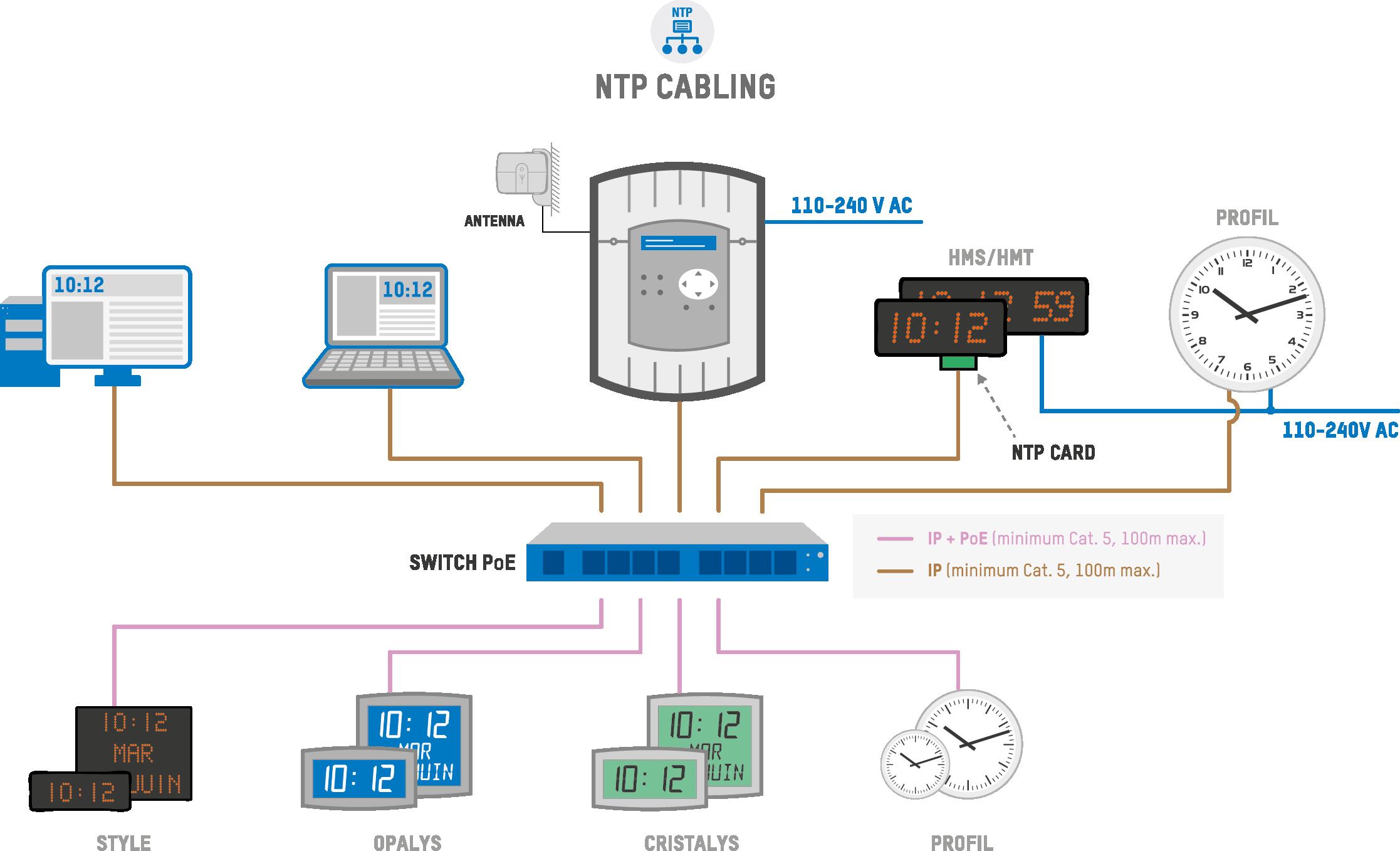 NTP часы и системы